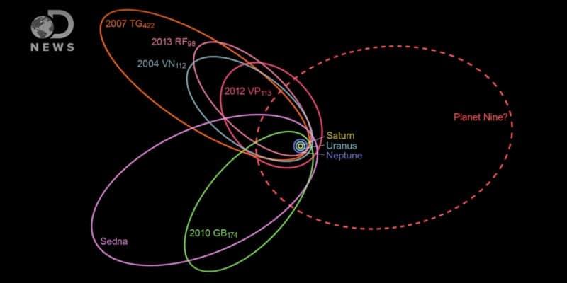 Orbita devetog planeta utječe na orbite svih drugih tijela Sunčeva sustava